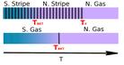 Ultracold bose and fermi dipolar gases: a quantum Monte Carlo study de Raúl Bombín Escudero el dia 13/12/2019